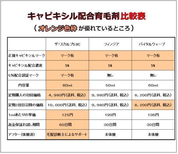 キャピキシル配合育毛剤比較表2