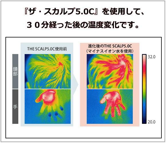 ザ・スカルプ5.0C使用後の体温変化