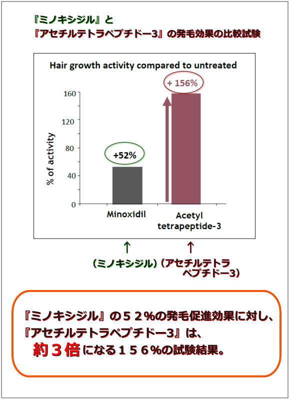 ミノキシジルとアセチルテトラペプチドー3の発毛促進効果の比較表